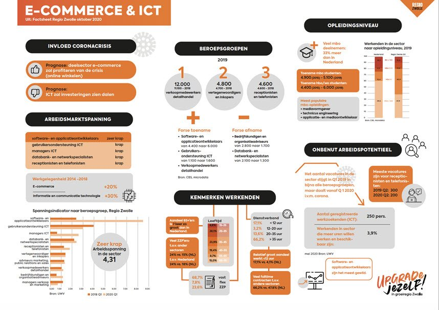 INFOGRAPHIC SECTOR ICT & ECOMMERCE